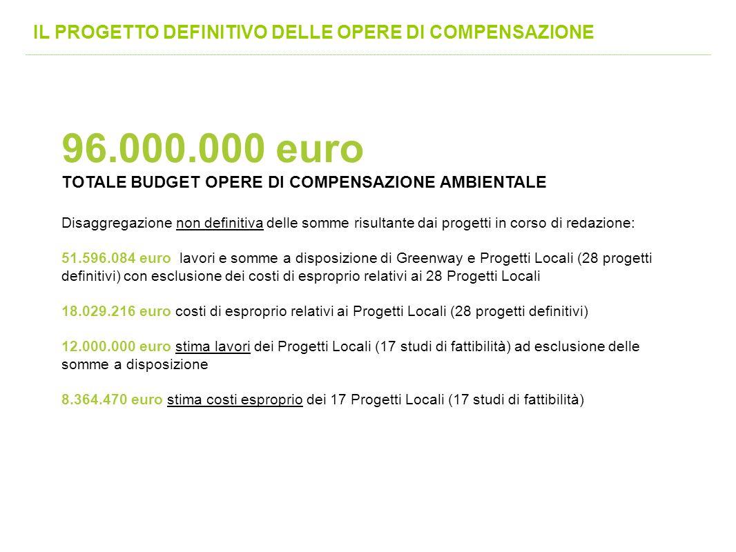 IL PROGETTO DEFINITIVO DELLE OPERE DI COMPENSAZIONE 96.000.000 euro TOTALE BUDGET OPERE DI COMPENSAZIONE AMBIENTALE Disaggregazione non definitiva del