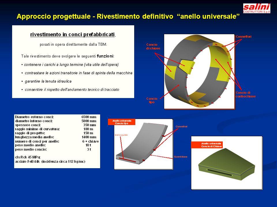 Approccio progettuale - Rivestimento definitivo anello universale Approccio progettuale - Rivestimento definitivo anello universale