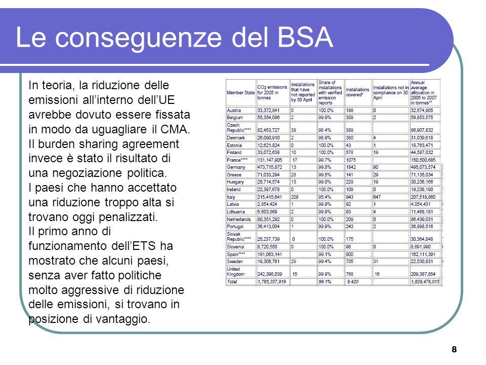 8 Le conseguenze del BSA In teoria, la riduzione delle emissioni allinterno dellUE avrebbe dovuto essere fissata in modo da uguagliare il CMA.