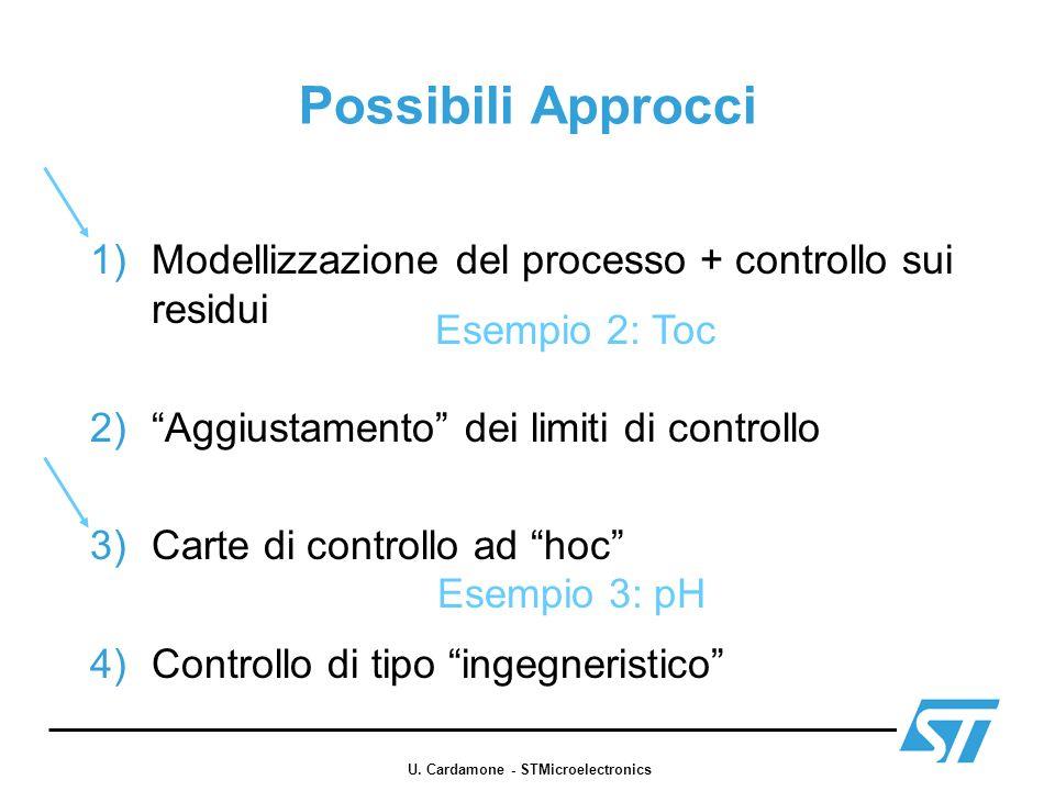 Possibili Approcci 1)Modellizzazione del processo + controllo sui residui 2)Aggiustamento dei limiti di controllo 3)Carte di controllo ad hoc 4)Contro