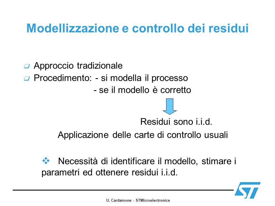 Modellizzazione e controllo dei residui Approccio tradizionale Procedimento: - si modella il processo - se il modello è corretto Residui sono i.i.d. A