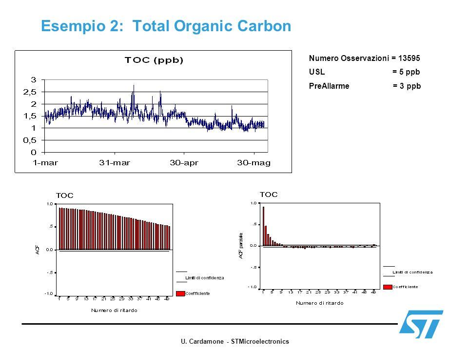 Esempio 2: Total Organic Carbon Numero Osservazioni = 13595 USL = 5 ppb PreAllarme = 3 ppb U. Cardamone - STMicroelectronics