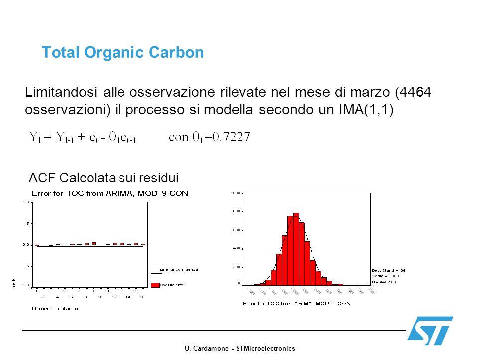 Total Organic Carbon Limitandosi alle osservazione rilevate nel mese di marzo (4464 osservazioni) il processo si modella secondo un IMA(1,1) ACF Calco
