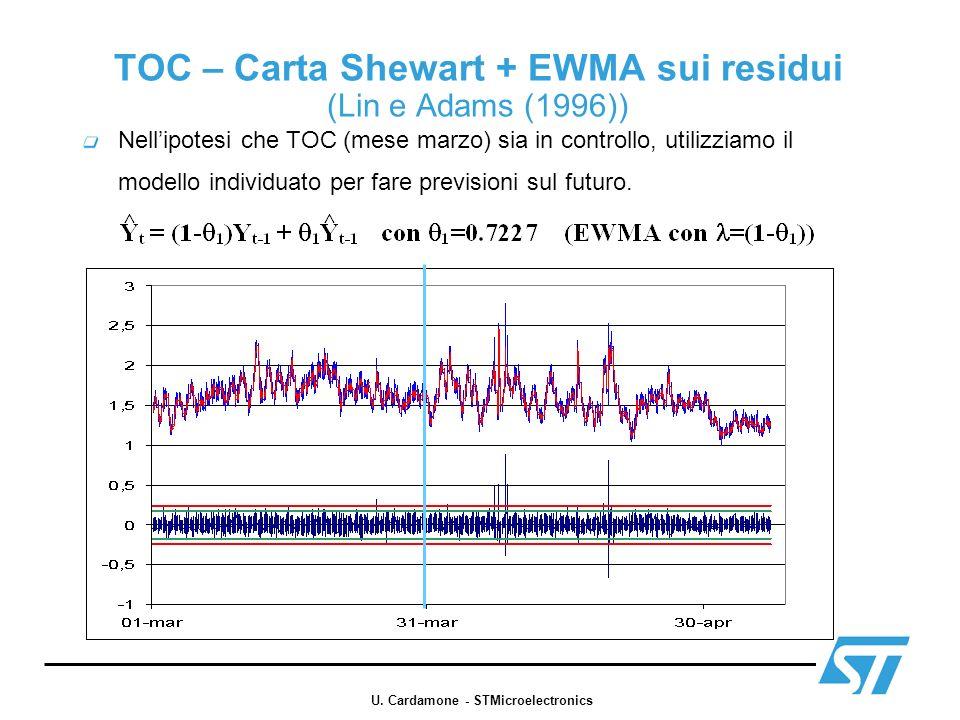 TOC – Carta Shewart + EWMA sui residui (Lin e Adams (1996)) Nellipotesi che TOC (mese marzo) sia in controllo, utilizziamo il modello individuato per