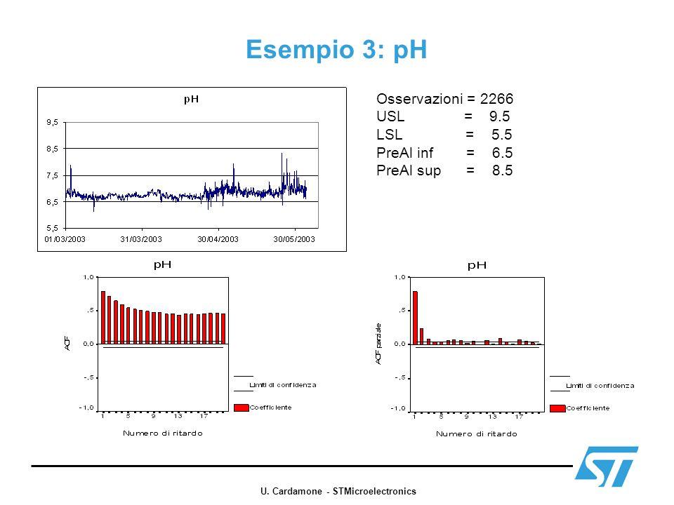 Esempio 3: pH Osservazioni = 2266 USL = 9.5 LSL = 5.5 PreAl inf = 6.5 PreAl sup = 8.5 U. Cardamone - STMicroelectronics