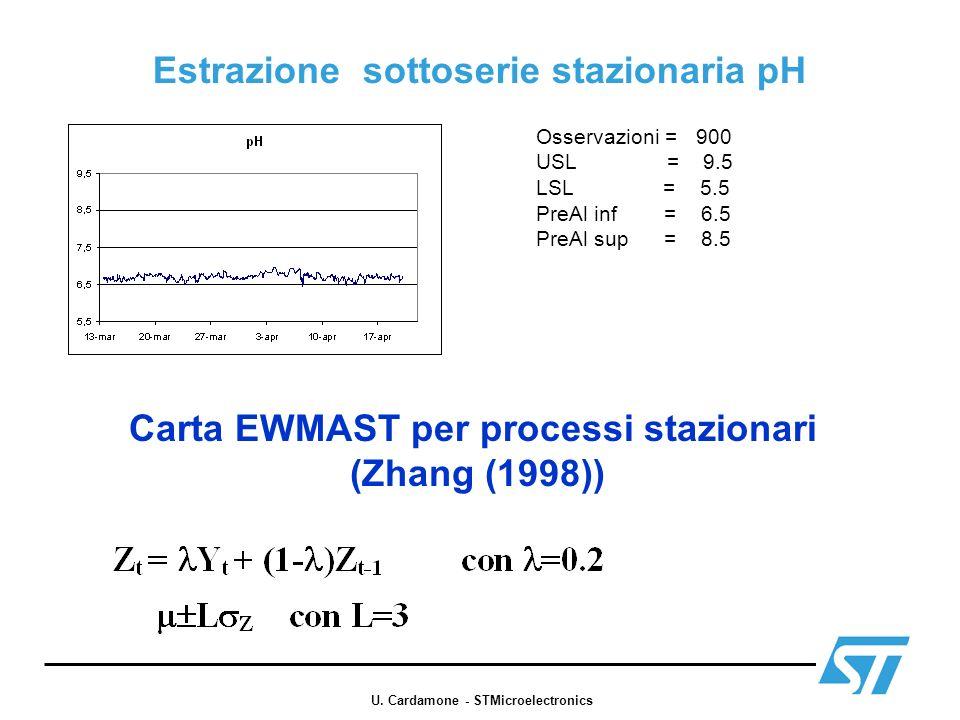 Estrazione sottoserie stazionaria pH Osservazioni = 900 USL = 9.5 LSL = 5.5 PreAl inf = 6.5 PreAl sup = 8.5 Carta EWMAST per processi stazionari (Zhan