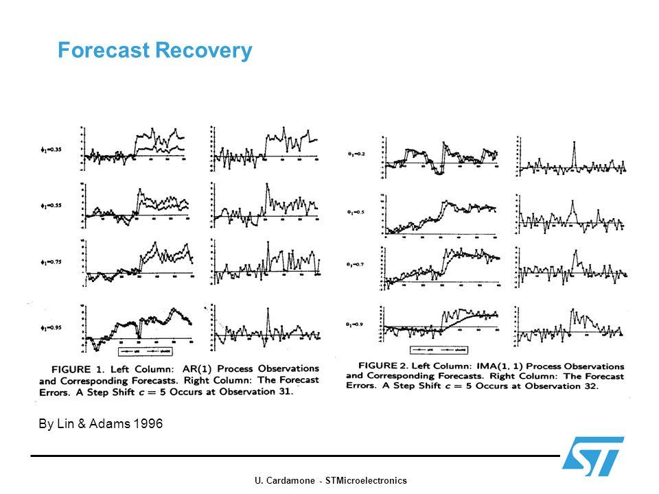 Forecast Recovery By Lin & Adams 1996 U. Cardamone - STMicroelectronics