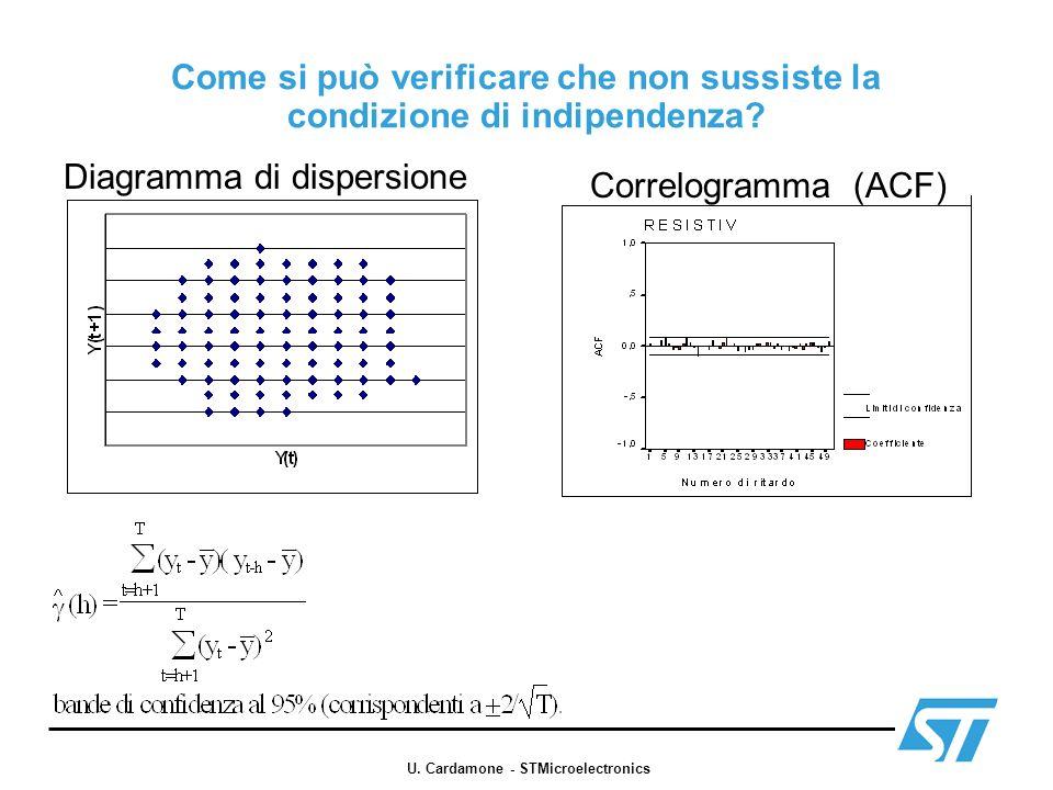 Come si può verificare che non sussiste la condizione di indipendenza? Diagramma di dispersione Correlogramma (ACF) U. Cardamone - STMicroelectronics
