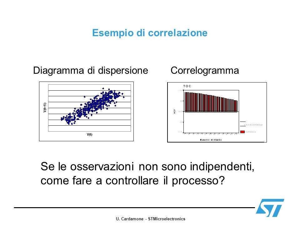Esempio di correlazione Diagramma di dispersioneCorrelogramma Se le osservazioni non sono indipendenti, come fare a controllare il processo? U. Cardam