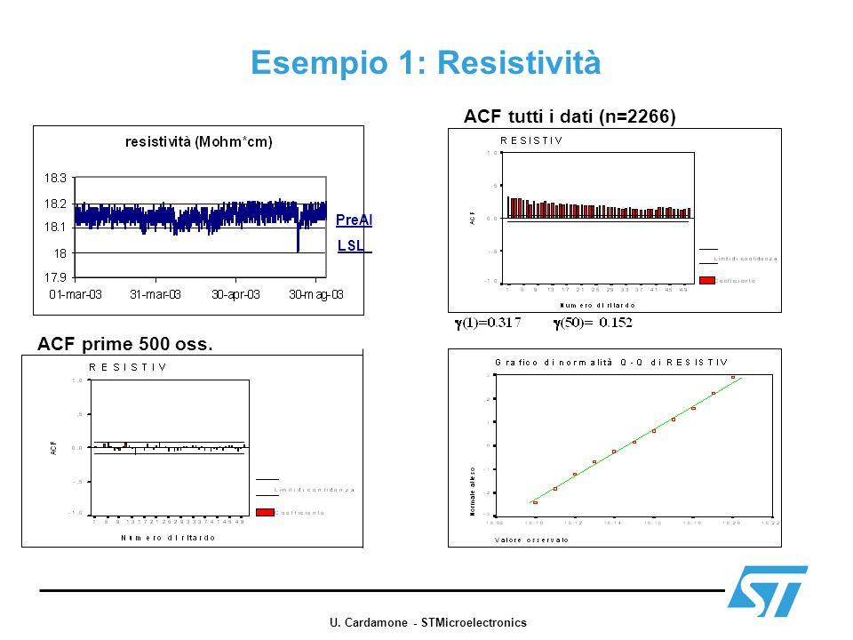 Esempio 1: Resistività ACF tutti i dati (n=2266) ACF prime 500 oss. LSL PreAl U. Cardamone - STMicroelectronics