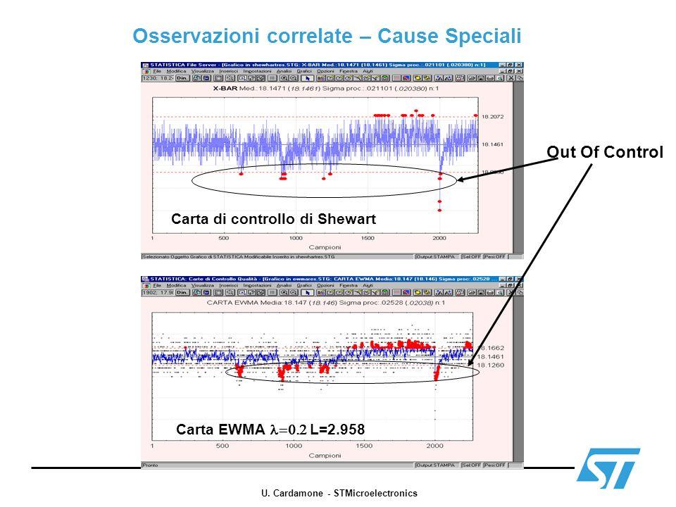 Estrazione sottoserie stazionaria pH Osservazioni = 900 USL = 9.5 LSL = 5.5 PreAl inf = 6.5 PreAl sup = 8.5 Carta EWMAST per processi stazionari (Zhang (1998)) U.