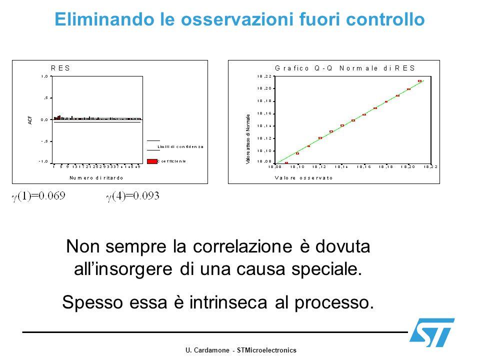 Correlazione intrinseca al processo Non utilizzabili le Carte di Controllo Standard.