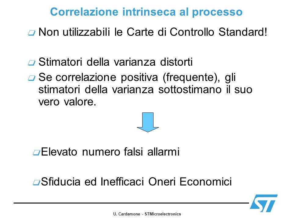 Correlazione intrinseca al processo Non utilizzabili le Carte di Controllo Standard! Stimatori della varianza distorti Se correlazione positiva (frequ