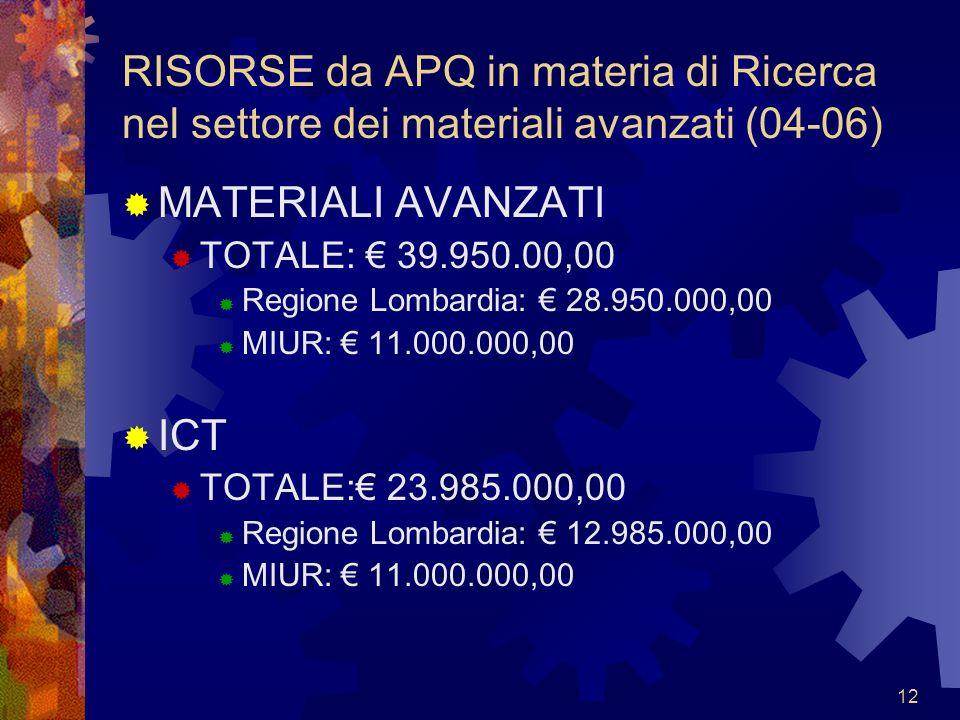 12 RISORSE da APQ in materia di Ricerca nel settore dei materiali avanzati (04-06) MATERIALI AVANZATI TOTALE: 39.950.00,00 Regione Lombardia: 28.950.000,00 MIUR: 11.000.000,00 ICT TOTALE: 23.985.000,00 Regione Lombardia: 12.985.000,00 MIUR: 11.000.000,00