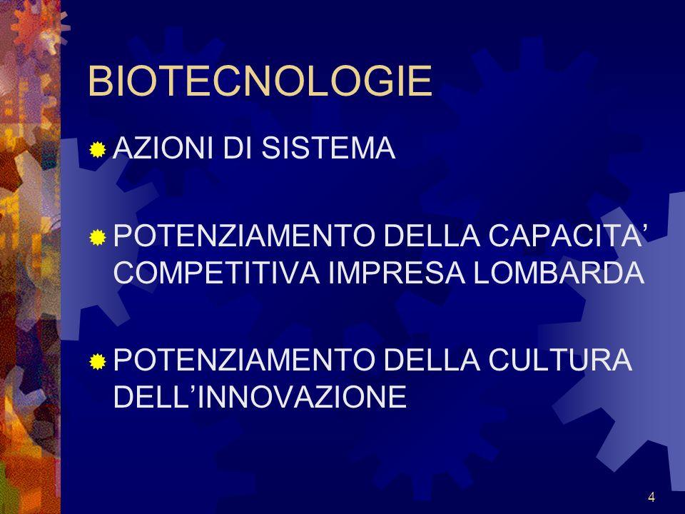 4 BIOTECNOLOGIE AZIONI DI SISTEMA POTENZIAMENTO DELLA CAPACITA COMPETITIVA IMPRESA LOMBARDA POTENZIAMENTO DELLA CULTURA DELLINNOVAZIONE