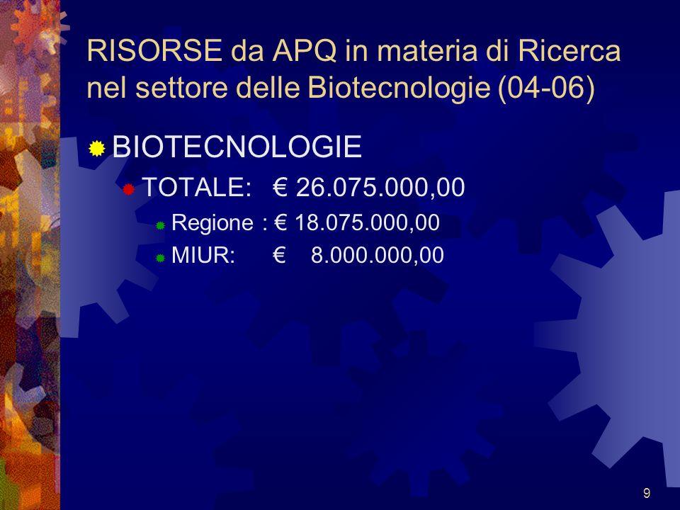 9 RISORSE da APQ in materia di Ricerca nel settore delle Biotecnologie (04-06) BIOTECNOLOGIE TOTALE: 26.075.000,00 Regione : 18.075.000,00 MIUR: 8.000.000,00
