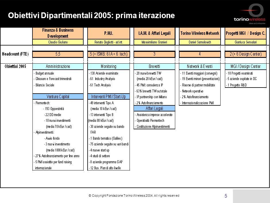 4 © Copyright Fondazione Torino Wireless 2004.