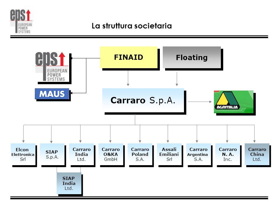FINAID Floating Carraro S.p.A. SIAP S.p.A. Carraro Argentina S.A. Carraro Argentina S.A. Carraro Poland S.A. Carraro Poland S.A. Carraro N. A. Inc. Ca