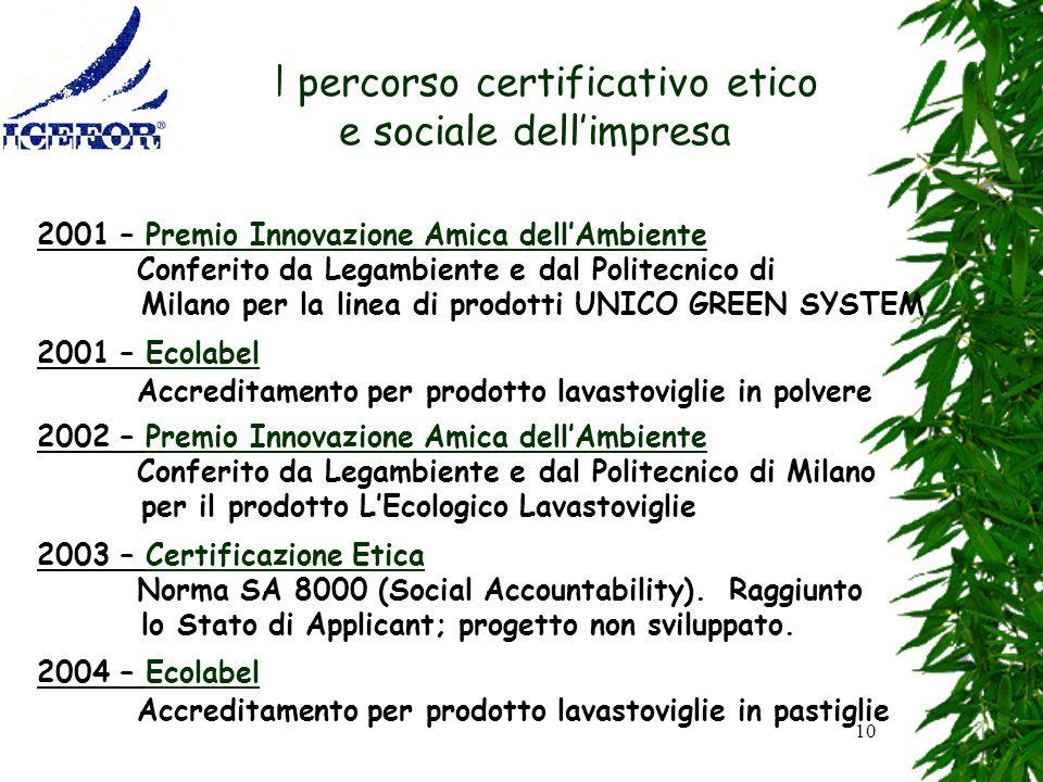 10 Il percorso certificativo etico e sociale dellimpresa 2001 – Premio Innovazione Amica dellAmbiente Conferito da Legambiente e dal Politecnico di Mi