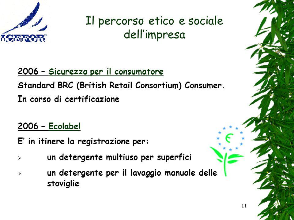 11 Il percorso etico e sociale dellimpresa 2006 – Sicurezza per il consumatore Standard BRC (British Retail Consortium) Consumer. In corso di certific
