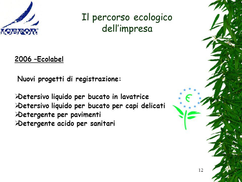 12 Il percorso ecologico dellimpresa 2006 –Ecolabel Nuovi progetti di registrazione: Detersivo liquido per bucato in lavatrice Detersivo liquido per b