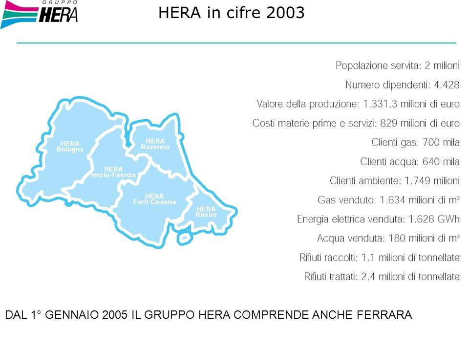 PERFORMANCE SOCIALE Alcuni dati: 200220032004 (*) Formazione dipendenti Formazione dipendenti ore59.73859.540119.098 Infortuni Indice di frequenza73,1767,58 Indice di gravità1,901,62 Indice di incidenza11,1510,23 Fornitori di beni e servizi Territorio Hera %65 Regione Emilia Romagna %70 Investimenti in Ricerca & Sviluppo Investimenti in Ricerca & Sviluppo 2.344.5802.300.000 Liberalità e sponsorizzazioni Liberalità e sponsorizzazioni 2.453.0004.550.000 (*) da Piano di Formazione 2004