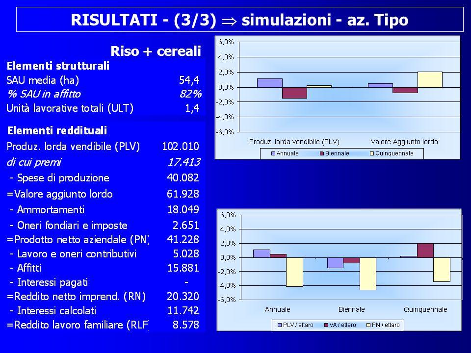 RISULTATI - (3/3) simulazioni - az. Tipo Riso + cereali