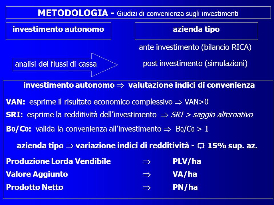 METODOLOGIA - Giudizi di convenienza sugli investimenti ante investimento (bilancio RICA) post investimento (simulazioni) azienda tipo investimento autonomo SRI: esprime la redditività dellinvestimento SRI > saggio alternativo B 0 /C 0 : valida la convenienza allinvestimento B 0 /C 0 > 1 VAN: esprime il risultato economico complessivo VAN>0 Produzione Lorda Vendibile PLV/ha Valore Aggiunto VA/ha Prodotto Netto PN/ha azienda tipo variazione indici di redditività - 15% sup.
