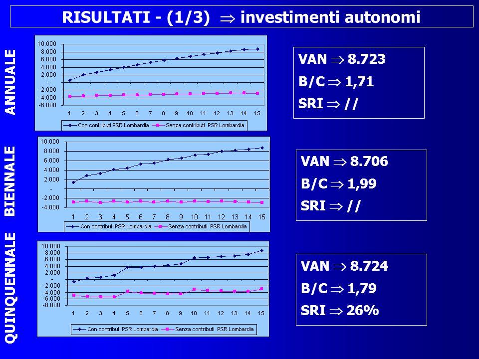 RISULTATI - (1/3) investimenti autonomi VAN 8.723 B/C 1,71 SRI // ANNUALE BIENNALE QUINQUENNALE VAN 8.706 B/C 1,99 SRI // VAN 8.724 B/C 1,79 SRI 26%