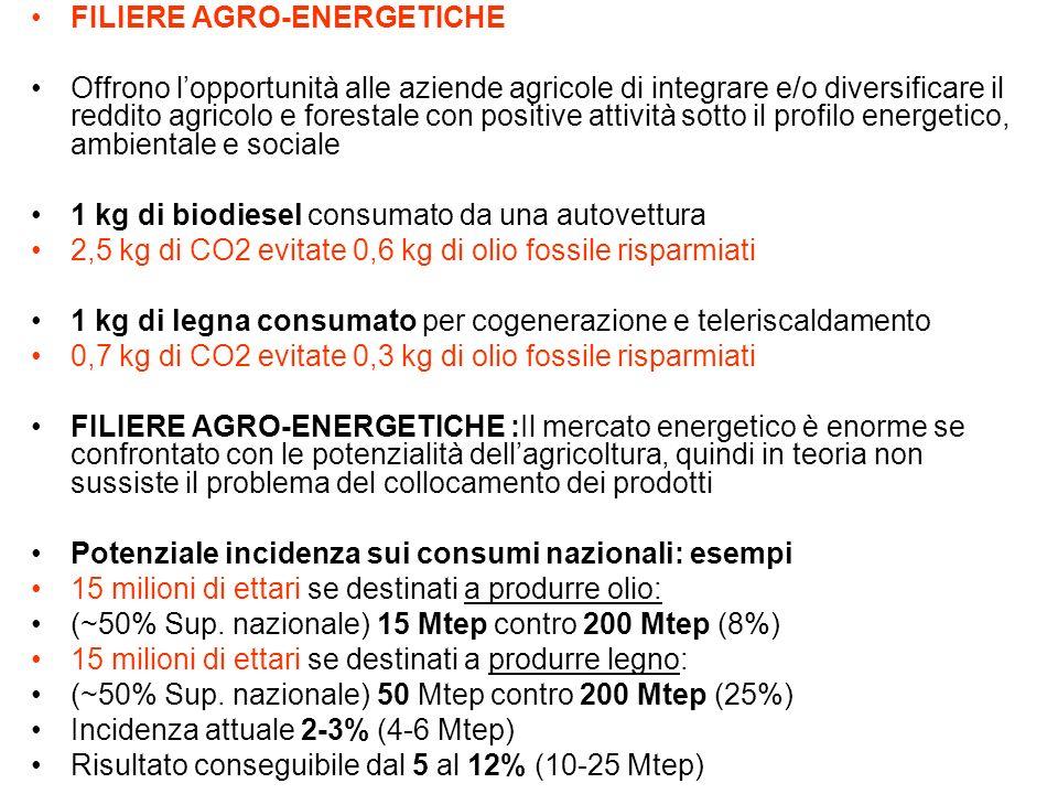 FILIERE AGRO-ENERGETICHE Offrono lopportunità alle aziende agricole di integrare e/o diversificare il reddito agricolo e forestale con positive attività sotto il profilo energetico, ambientale e sociale 1 kg di biodiesel consumato da una autovettura 2,5 kg di CO2 evitate 0,6 kg di olio fossile risparmiati 1 kg di legna consumato per cogenerazione e teleriscaldamento 0,7 kg di CO2 evitate 0,3 kg di olio fossile risparmiati FILIERE AGRO-ENERGETICHE :Il mercato energetico è enorme se confrontato con le potenzialità dellagricoltura, quindi in teoria non sussiste il problema del collocamento dei prodotti Potenziale incidenza sui consumi nazionali: esempi 15 milioni di ettari se destinati a produrre olio: (~50% Sup.
