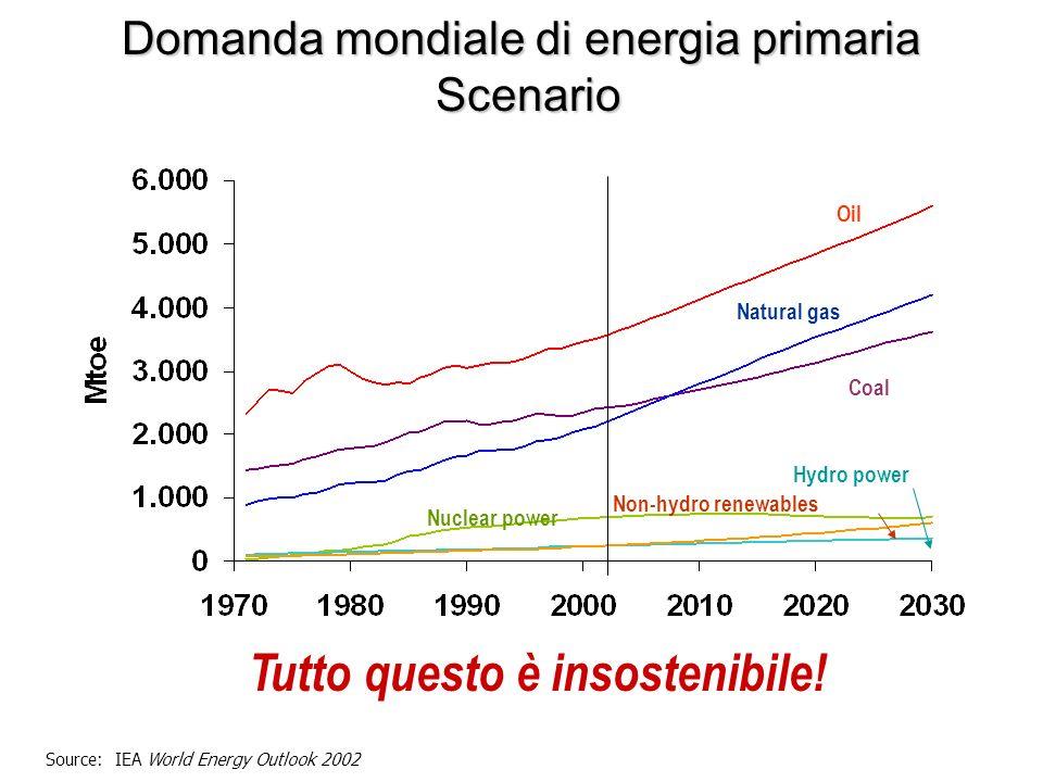 Domanda mondiale di energia primaria Scenario Tutto questo è insostenibile.