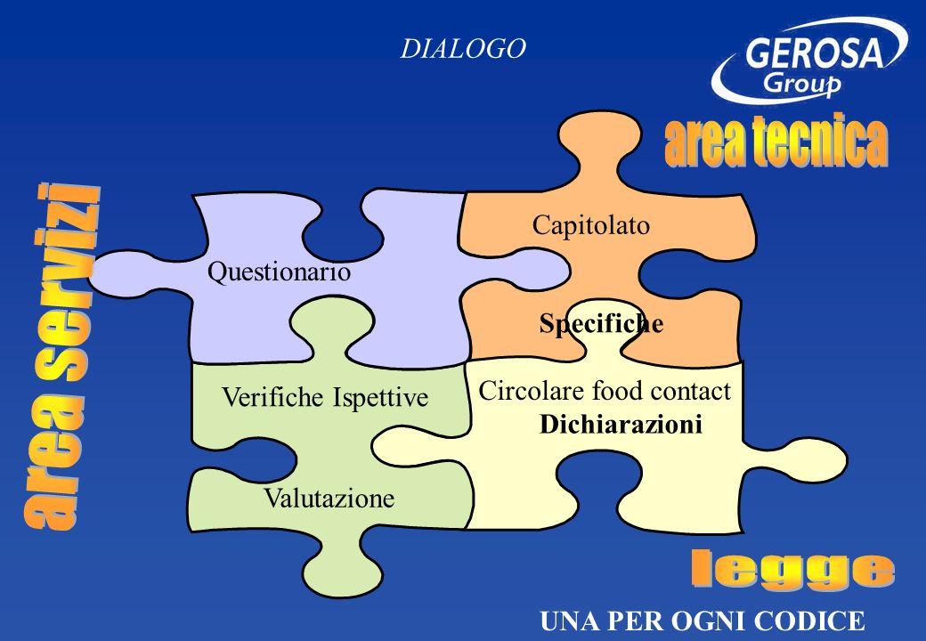 DIALOGO Capitolato Verifiche Ispettive Questionario Circolare food contact Valutazione Specifiche Dichiarazioni UNA PER OGNI CODICE