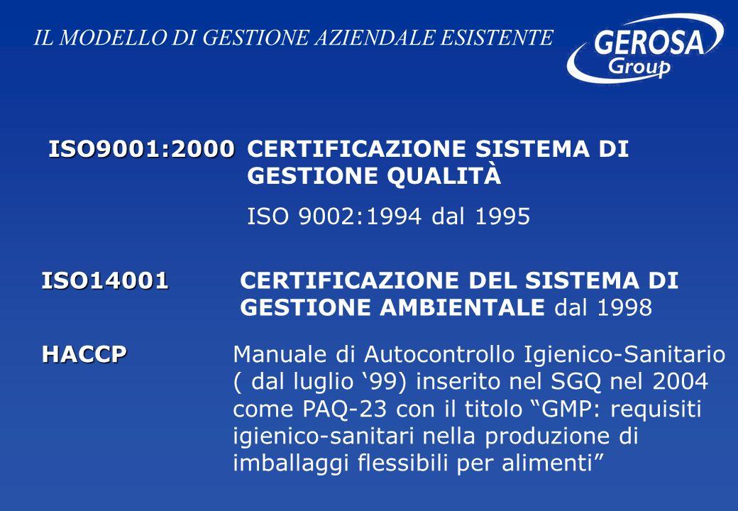 ISO9001:2000 ISO9001:2000 CERTIFICAZIONE SISTEMA DI GESTIONE QUALITÀ ISO 9002:1994 dal 1995 ISO14001 ISO14001 CERTIFICAZIONE DEL SISTEMA DI GESTIONE AMBIENTALE dal 1998 HACCP HACCP Manuale di Autocontrollo Igienico-Sanitario ( dal luglio 99) inserito nel SGQ nel 2004 come PAQ-23 con il titolo GMP: requisiti igienico-sanitari nella produzione di imballaggi flessibili per alimenti IL MODELLO DI GESTIONE AZIENDALE ESISTENTE