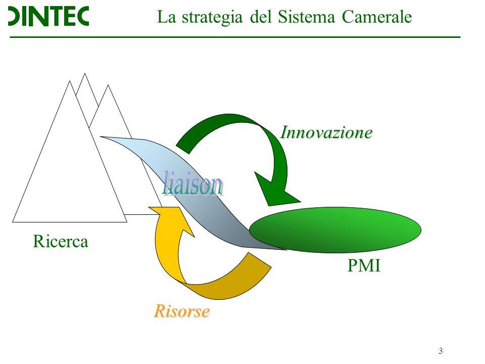 3 La strategia del Sistema Camerale Ricerca PMI Innovazione Risorse