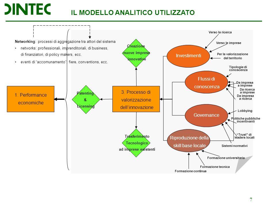 7 IL MODELLO ANALITICO UTILIZZATO 1. Performance economiche 3.