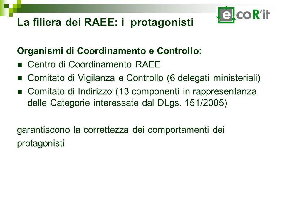 La filiera dei RAEE: i protagonisti Organismi di Coordinamento e Controllo: Centro di Coordinamento RAEE Comitato di Vigilanza e Controllo (6 delegati