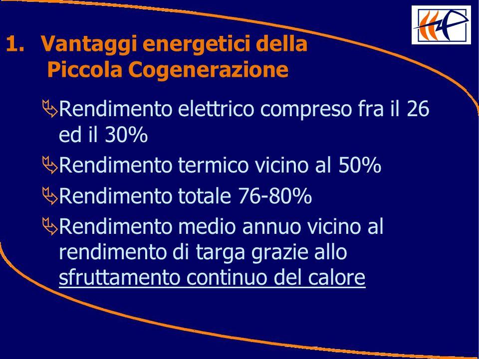 1.Vantaggi energetici della Piccola Cogenerazione Rendimento elettrico compreso fra il 26 ed il 30% Rendimento termico vicino al 50% Rendimento totale 76-80% Rendimento medio annuo vicino al rendimento di targa grazie allo sfruttamento continuo del calore