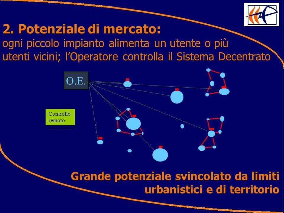 2. Potenziale di mercato: ogni piccolo impianto alimenta un utente o più utenti vicini; lOperatore controlla il Sistema Decentrato O.E. Controllo remo