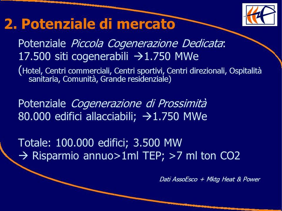 2. Potenziale di mercato Potenziale Piccola Cogenerazione Dedicata: 17.500 siti cogenerabili 1.750 MWe ( Hotel, Centri commerciali, Centri sportivi, C