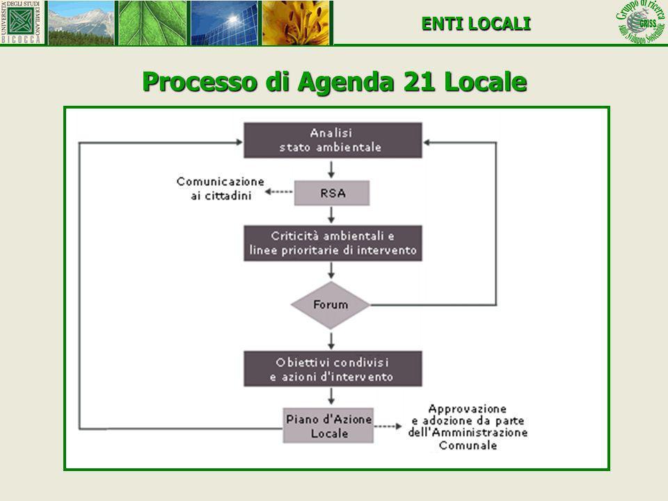 Processo di Agenda 21 Locale ENTI LOCALI