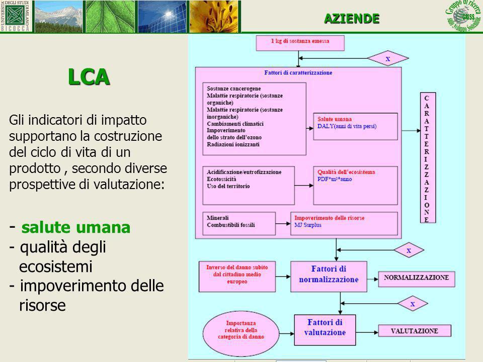 LCA LCA Gli indicatori di impatto supportano la costruzione del ciclo di vita di un prodotto, secondo diverse prospettive di valutazione: - salute uma