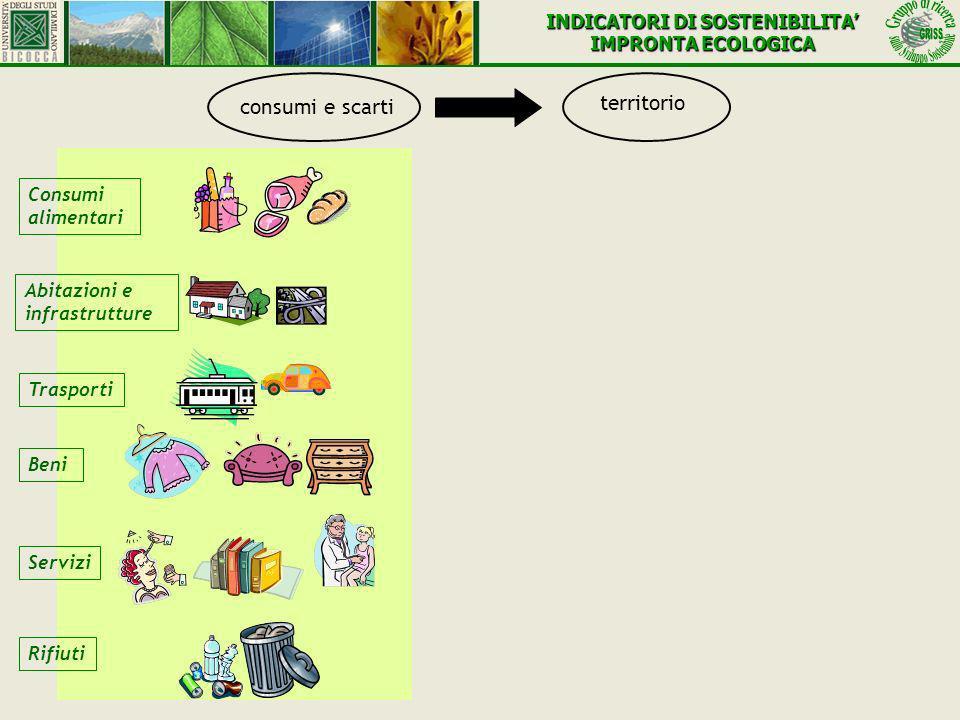 Trasporti Consumi alimentari Abitazioni e infrastrutture Beni Rifiuti Servizi consumi e scarti territorio INDICATORI DI SOSTENIBILITA IMPRONTA ECOLOGI