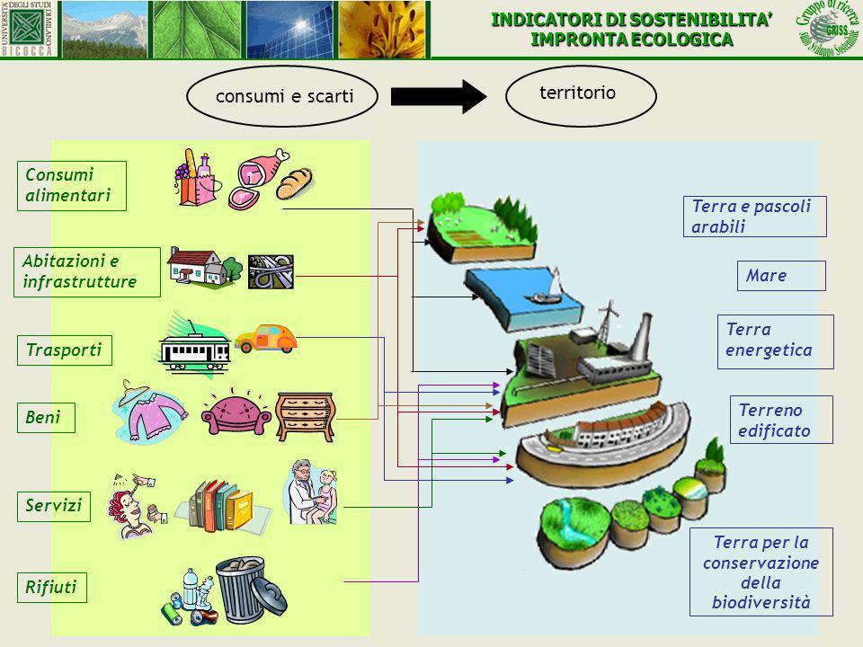 Terra e pascoli arabili Mare Terra energetica Terreno edificato Terra per la conservazione della biodiversità Trasporti Consumi alimentari Abitazioni