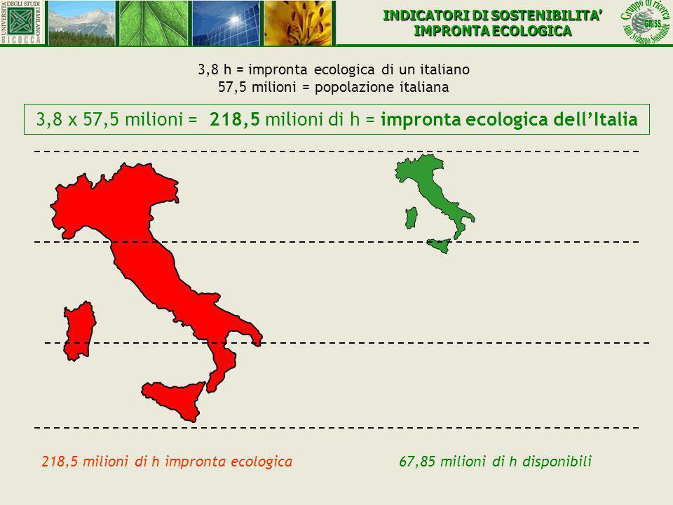 3,8 h = impronta ecologica di un italiano 57,5 milioni = popolazione italiana 3,8 x 57,5 milioni = 218,5 milioni di h = impronta ecologica dellItalia