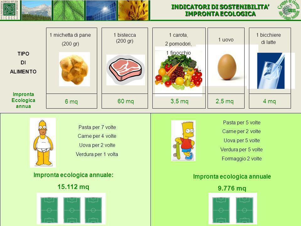 TIPO DI ALIMENTO Impronta Ecologica annua 1 michetta di pane (200 gr) 1 bistecca (200 gr) 1 carota, 2 pomodori, 1 finocchio 1 bicchiere di latte 1 uov