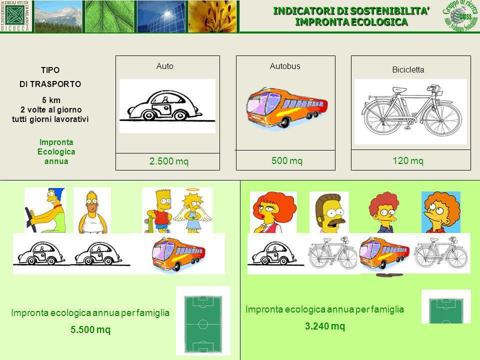 TIPO DI TRASPORTO 5 km 2 volte al giorno tutti giorni lavorativi Impronta Ecologica annua Impronta ecologica annua per famiglia 5.500 mq Bicicletta 12