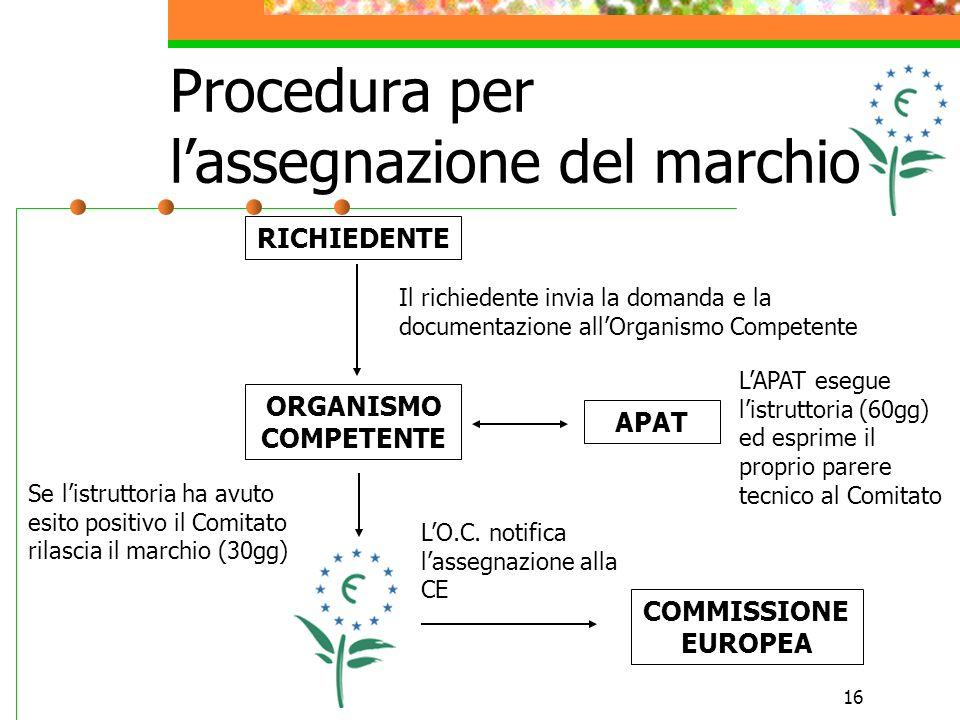 16 Procedura per lassegnazione del marchio RICHIEDENTE ORGANISMO COMPETENTE APAT Il richiedente invia la domanda e la documentazione allOrganismo Comp