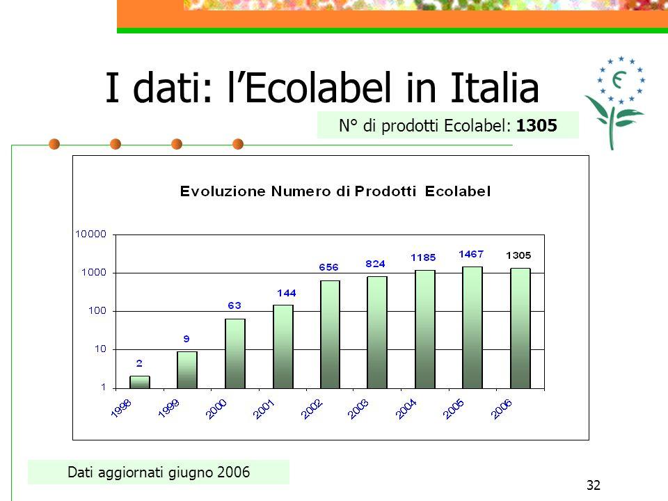 32 I dati: lEcolabel in Italia Dati aggiornati giugno 2006 N° di prodotti Ecolabel: 1305
