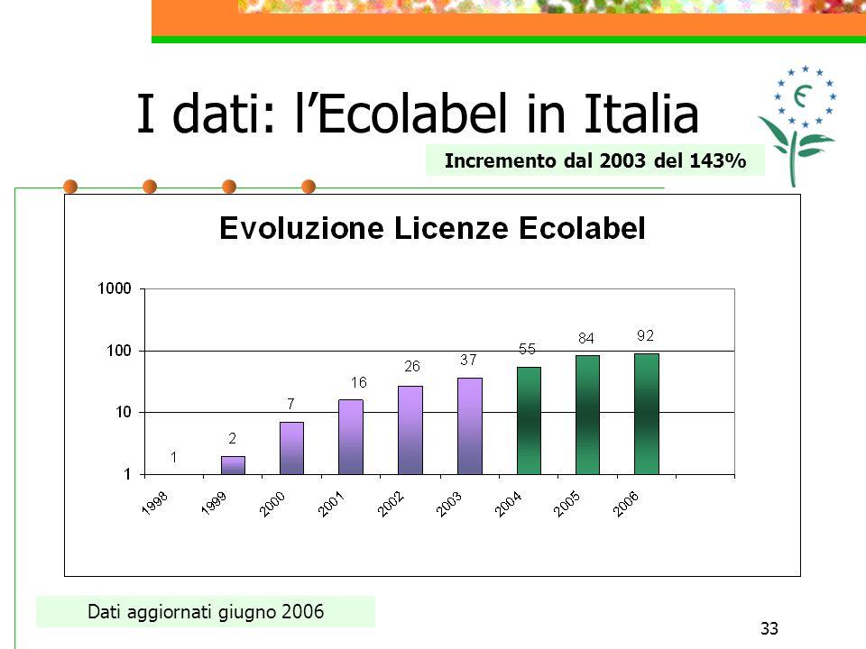 33 I dati: lEcolabel in Italia Incremento dal 2003 del 143% Dati aggiornati giugno 2006