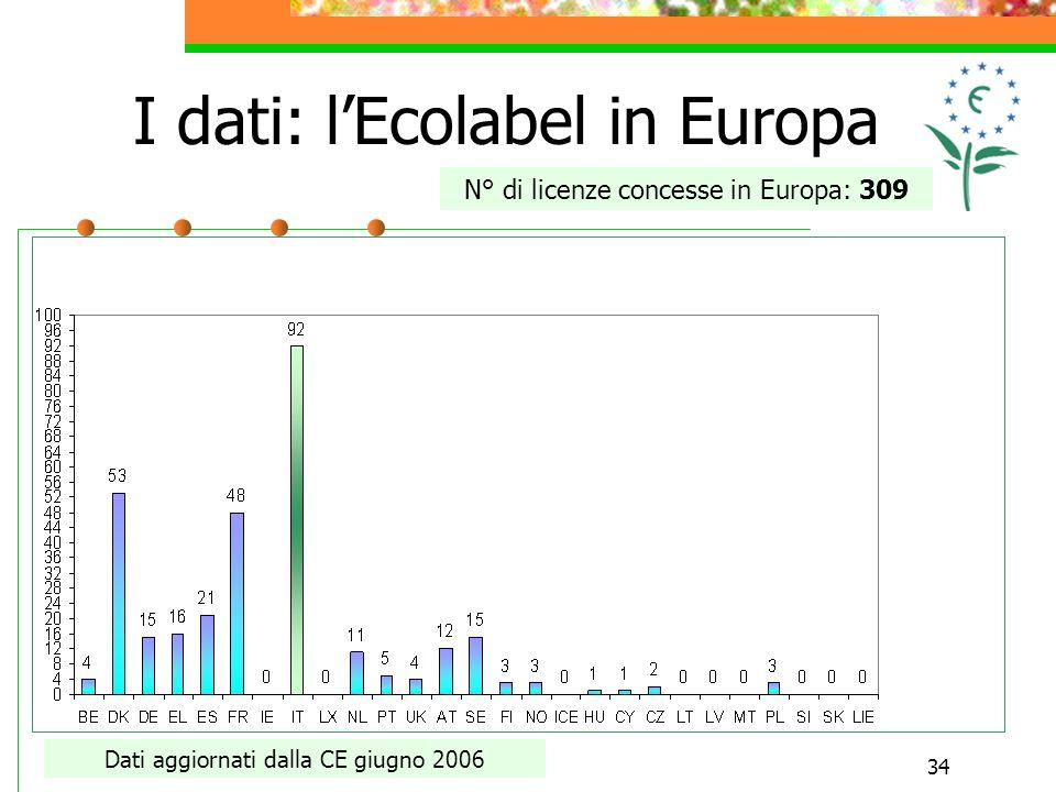 34 I dati: lEcolabel in Europa N° di licenze concesse in Europa: 309 Dati aggiornati dalla CE giugno 2006